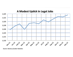 Legal job growth chart
